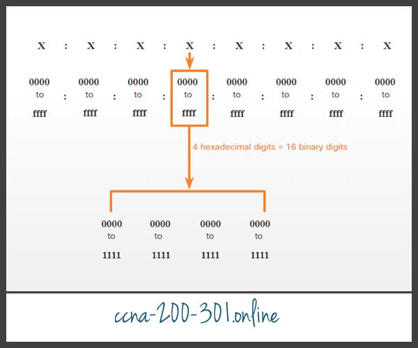 16-bit Segments or Hextets