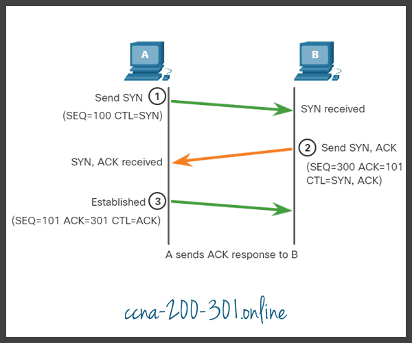 ACK TCP Connection