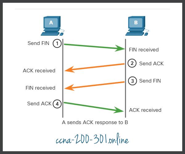 ACK TCP Session Termination