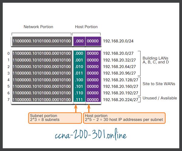 Basic Subnet Scheme