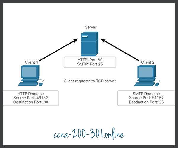 Clients Sending TCP Requests