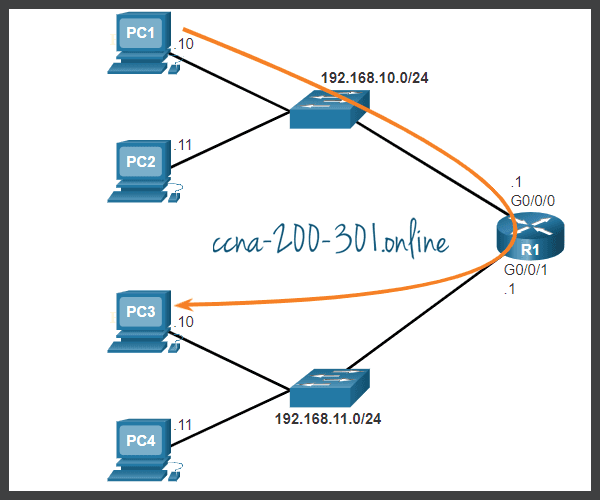 Default Gateway Network