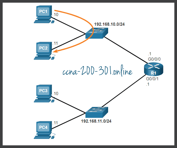 Default Gateway on a Host