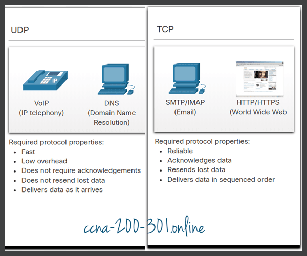 Differences between UDP and TCP