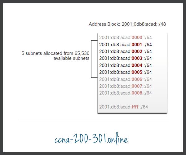 Example Topology IPv6 Subnet