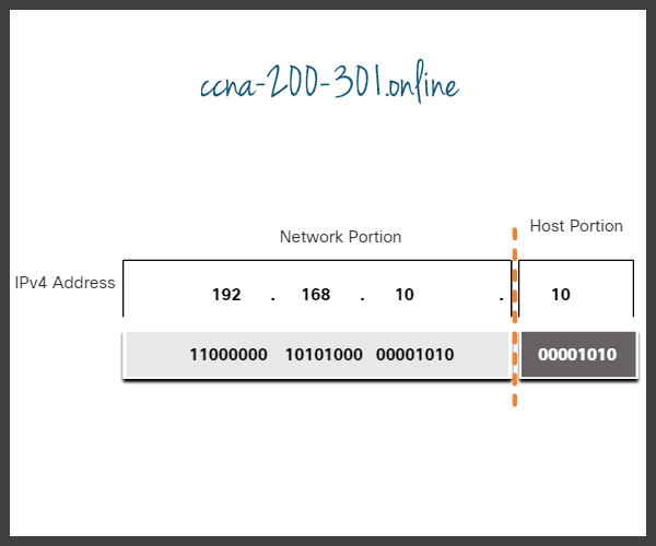 IPv4 Address network portion and host portion