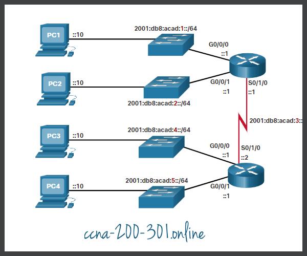 IPv6 Subnet Allocation