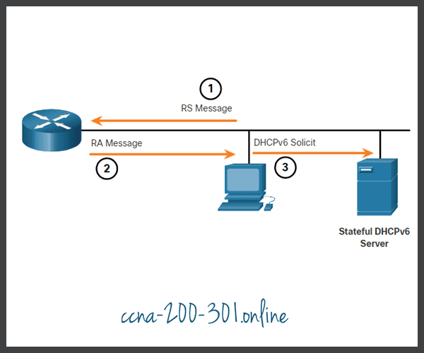 Method 3 Stateful DHCPv6