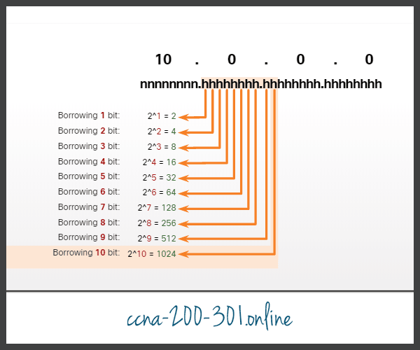 Number of Subnets Created