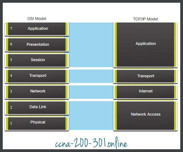 OSI Model and TCP IP Model Layers