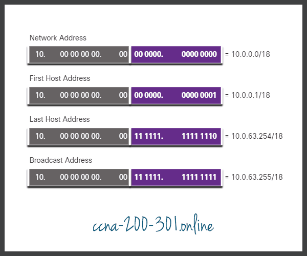 Range for 10.0.0.0 Subnet