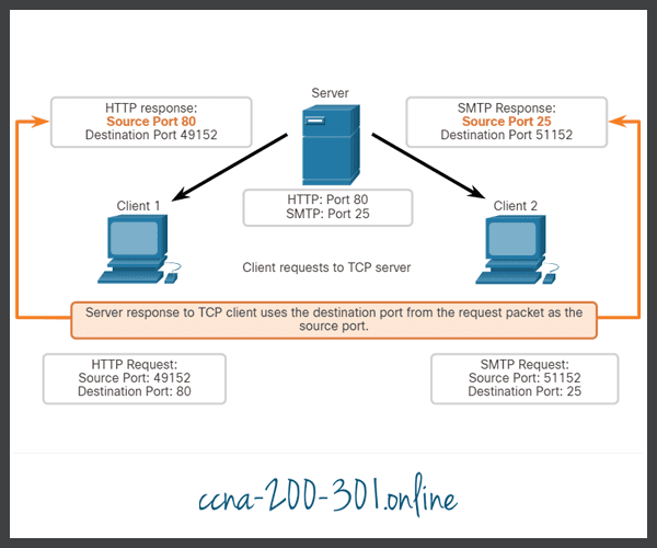 Response Source Ports