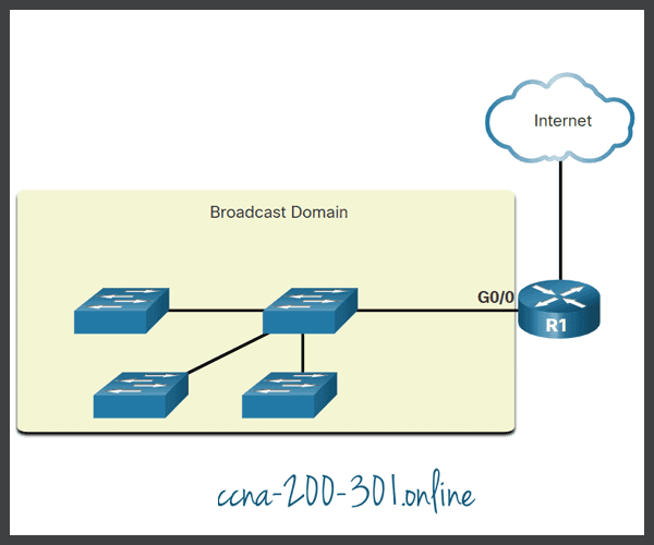 Routers Segment Broadcast Domains