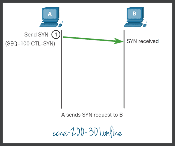 SYN TCP Connection