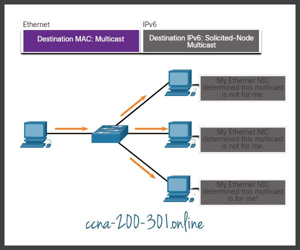 Solicited-Node IPv6 Multicast Addresses