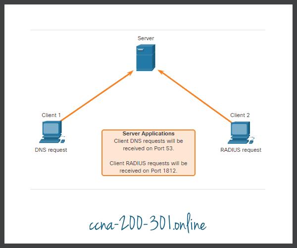 UDP Server Listening for Requests