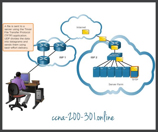 UDP datagrams