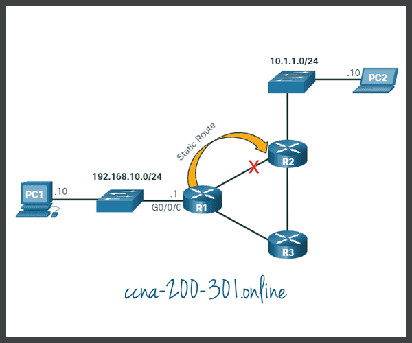 static route and topology changes.
