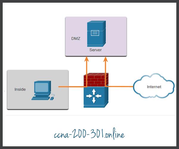 Firewall Topology with DMZ