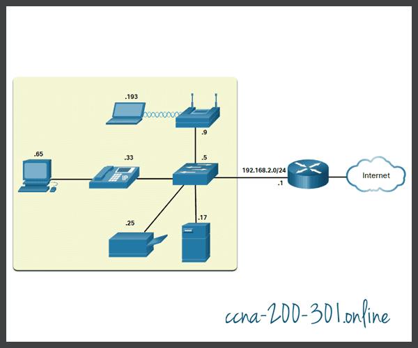 IP addressing scheme