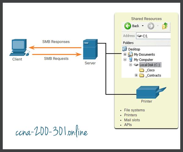SMB client server