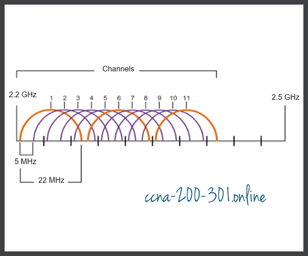 2.4GHz Overlapping Channels