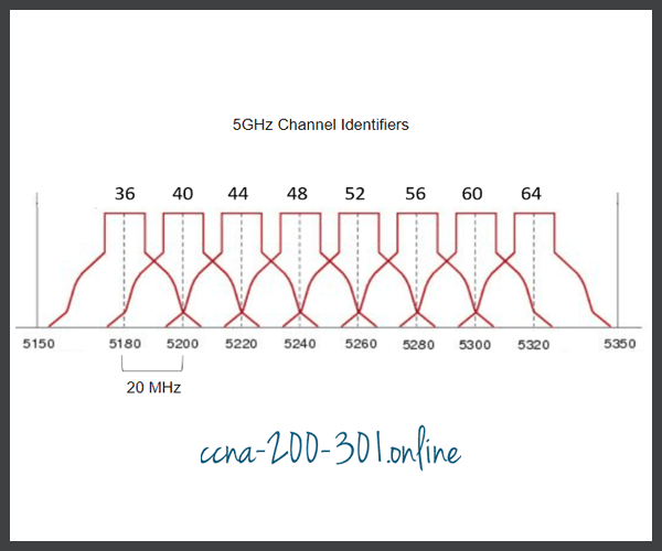 5GHz First Eight Non-Interfering Channels