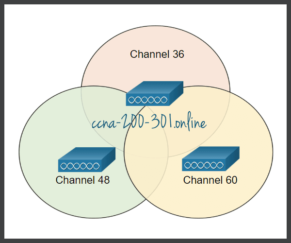 5GHz Non-Interfering Channels