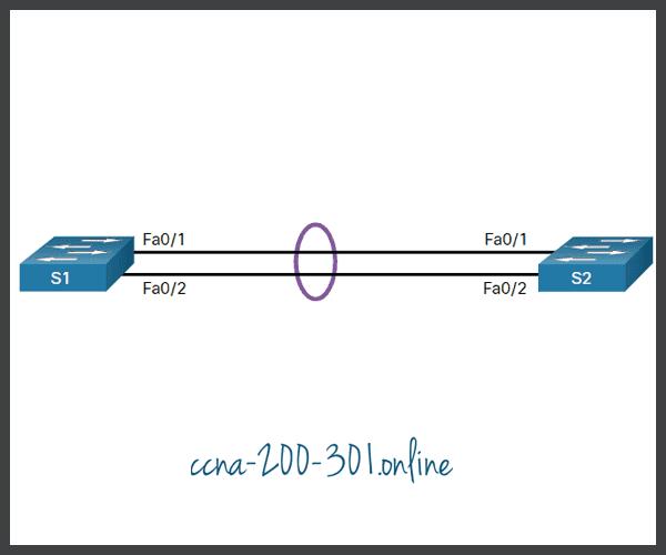 Configure EtherChannel Example