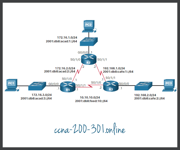 Configure IPv4 and IPv6 Floating Static Routes