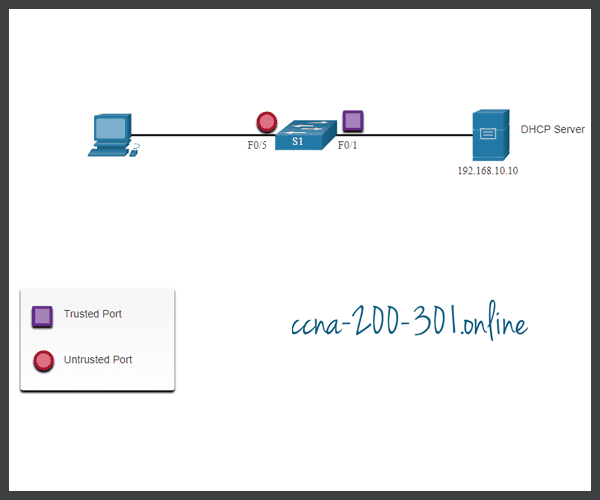 DHCP Snooping Configuration Example