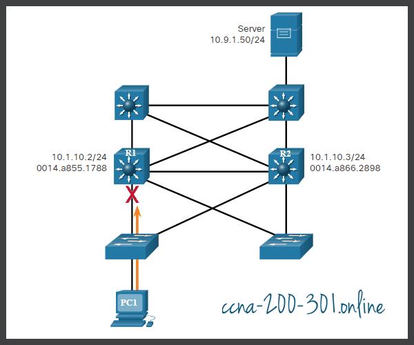 Default Gateway Limitations