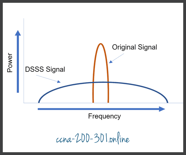 Direct-Sequence Spread Spectrum