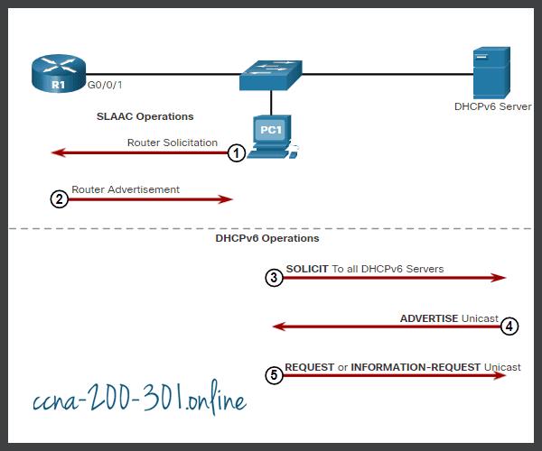 Host responds to DHCPv6 server
