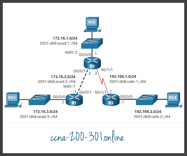 IPv4 Fully Specified Static Route