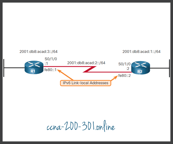 IPv6 Fully Specified Static Route