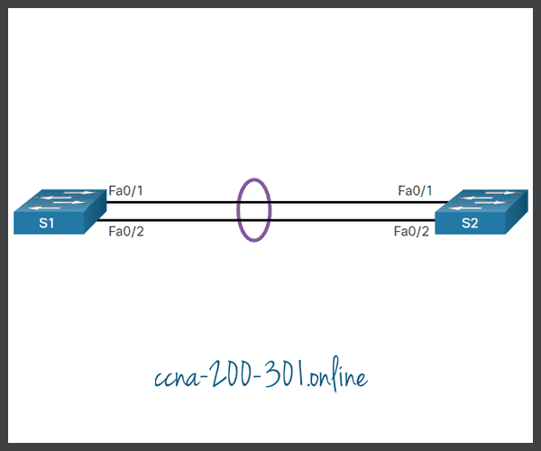 LACP Configuration Example