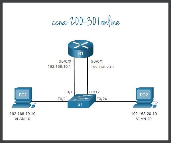 Legacy Inter-VLAN Routing