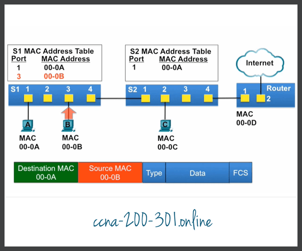 MAC address tables Switches