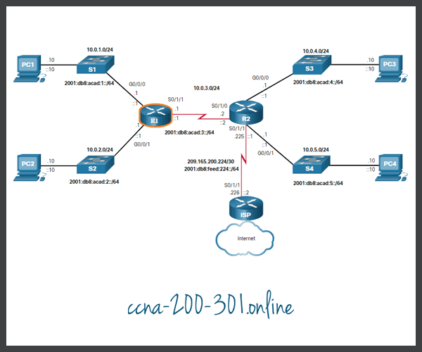 Router Configuration Topology