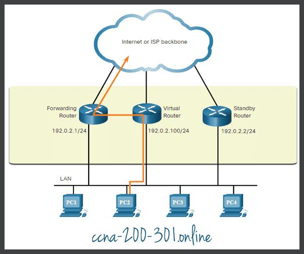Router Redundancy