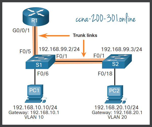 Router-on-a-Stick Example