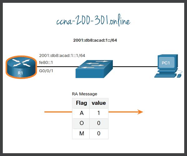 SLAAC Only Method