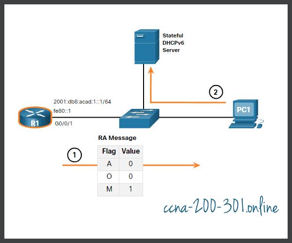 Stateful DHCPv6 Operation
