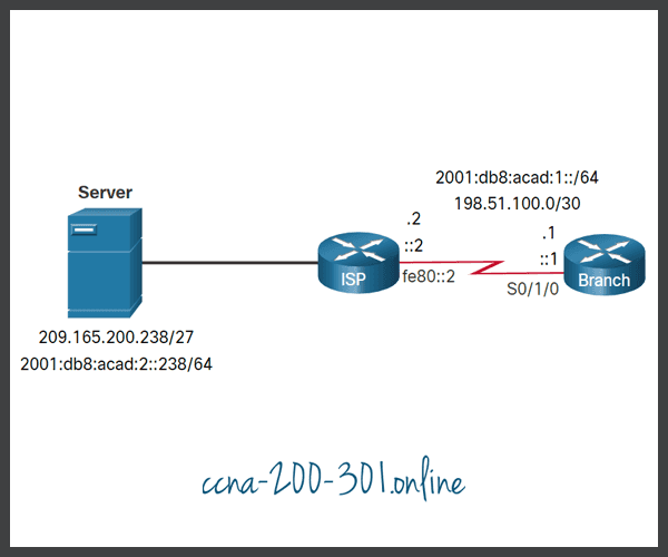 Static Host Routes