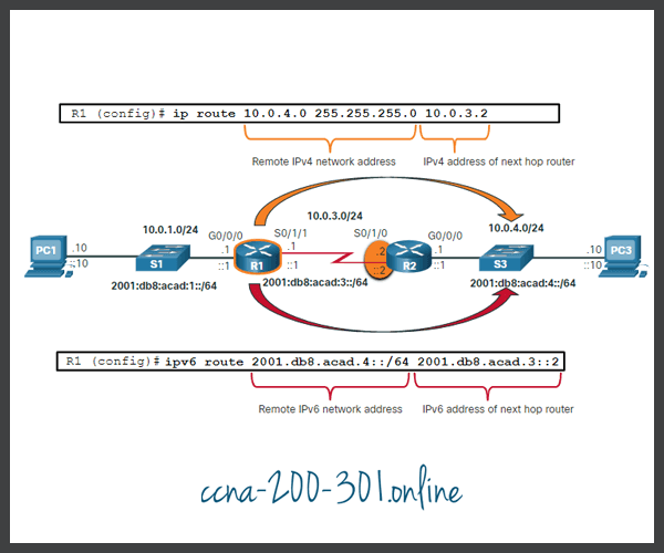 Static Routes IP Routing Table