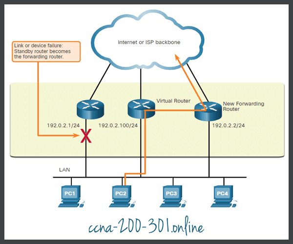 Steps for Router Failover