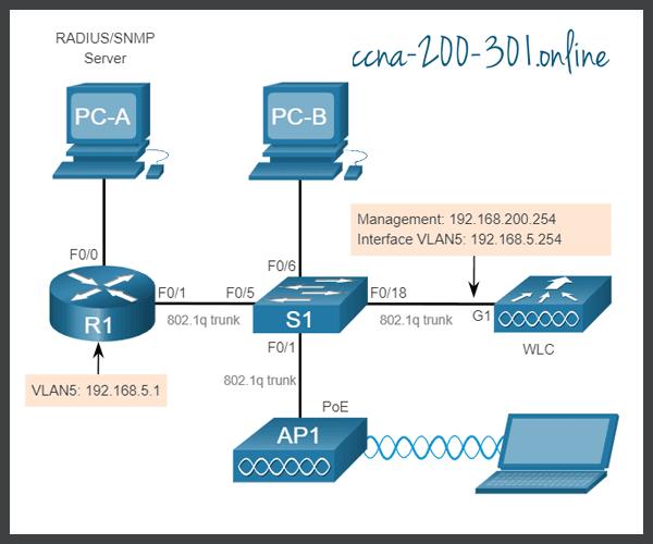 Topology VLAN 5 Addressing
