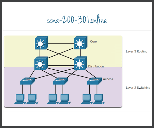 Traditional hierarchical network design