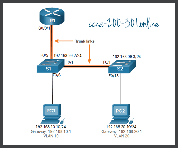 Troubleshoot Inter-VLAN Routing Example
